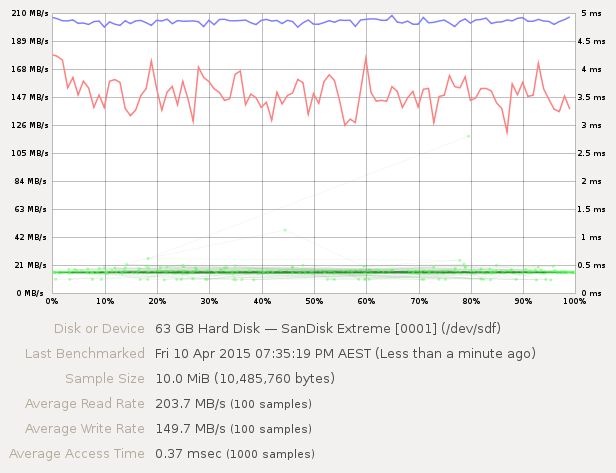 Screenshot of benchmark graph after ATA Secure Erase