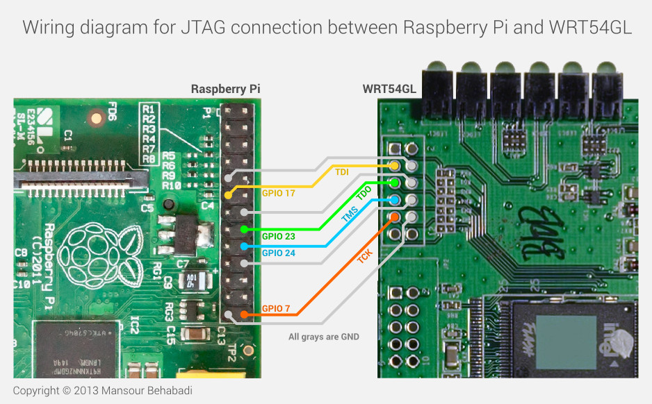 Wiring diagram for JTAG connection between Raspberry Pi and WRT54GL